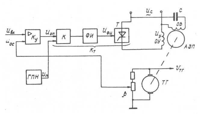 СИФУ содержит генератор
