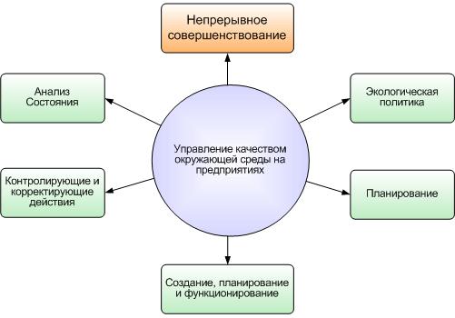 Модель менеджмента качества