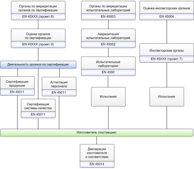 Схема оценки соответствия на