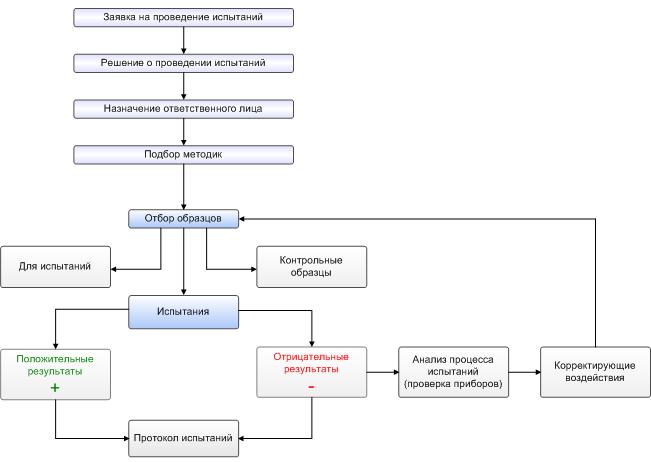 Схема проведения испытаний