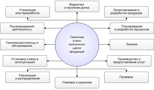 Роль сертификация в обеспечении качества продукции сертификация по схеме 4с