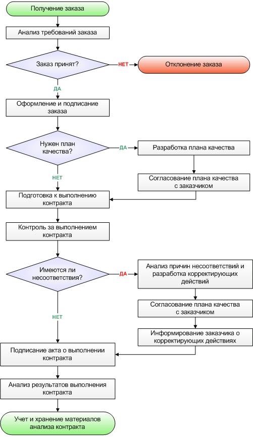 Схема процедуры анализа