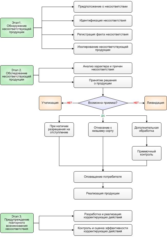 Сертификация систем качества