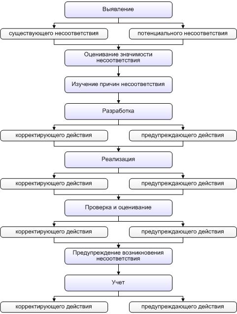 рисунок 5 27 схема разработки
