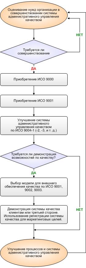 Контрольная работа международная система качествастандарты исо серии 9001 получить исо 9001