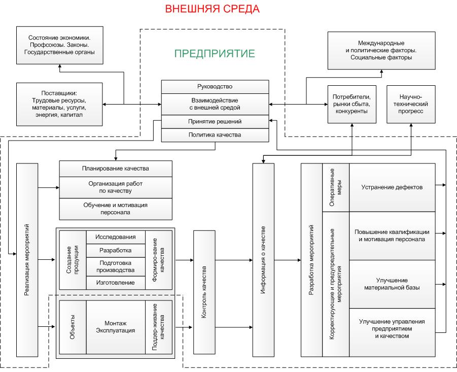 3 a схема сертификация